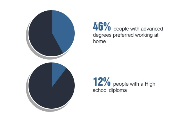 46% people with advanced degrees and 12% with highschool degrees preferred working at home