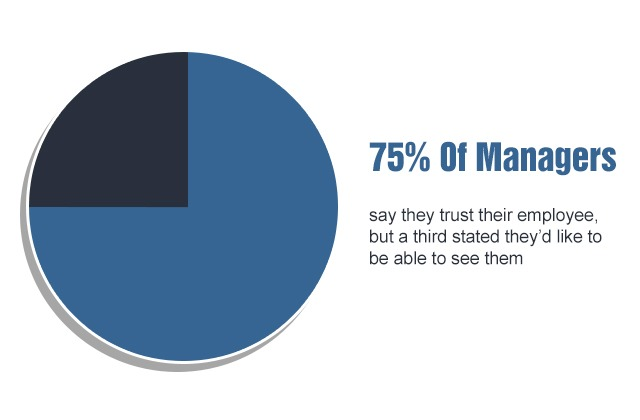 75% of managers trust their employees, but a third stated they wanted to see them.