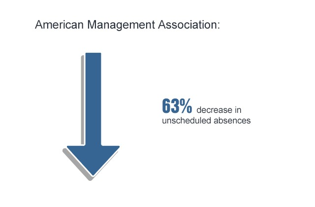 63% of decrease in unscheduled absences