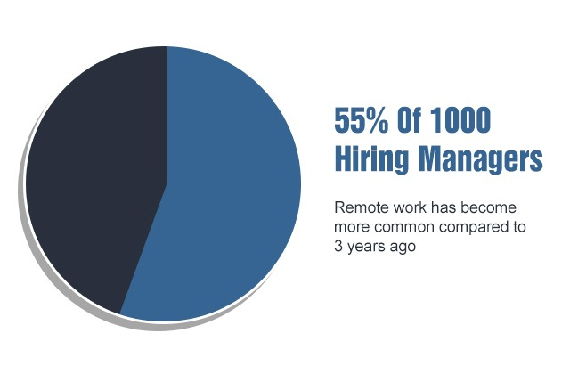 55% of 1000 managers support remote working