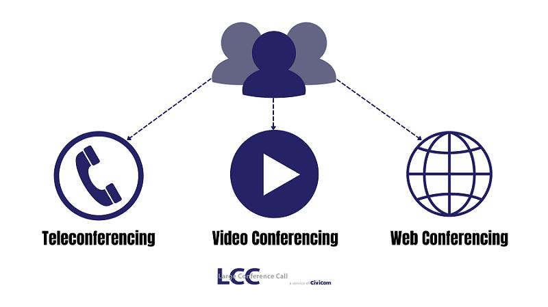 Types of Virtual Meetings